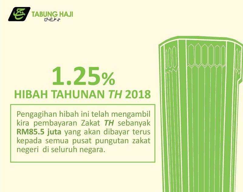 Alhamdulillah, Ada Juga Hibah Tabung Haji Sebanyak 1.25% 2