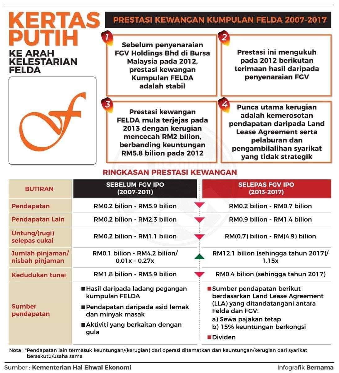 Kertas Putih FELDA: Di Antara Hutang Meningkat 1100% dan Bantuan RM6 Bilion 2