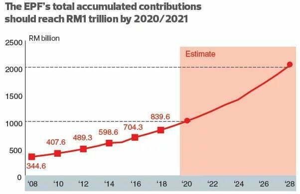 KWSP Bakal Cecah RM1 Trilion Lagi Setahun Dua 2