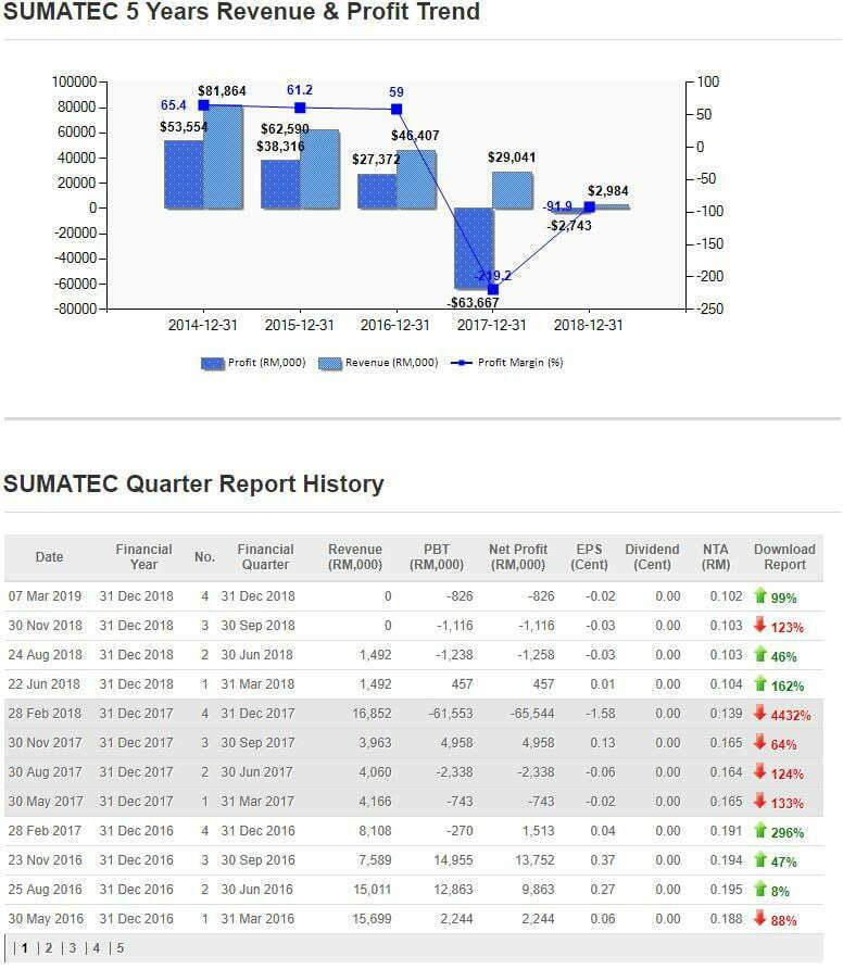 sumatec 5 years performance - 4 Jenis Saham Yang Patut Dielakkan Pelabur