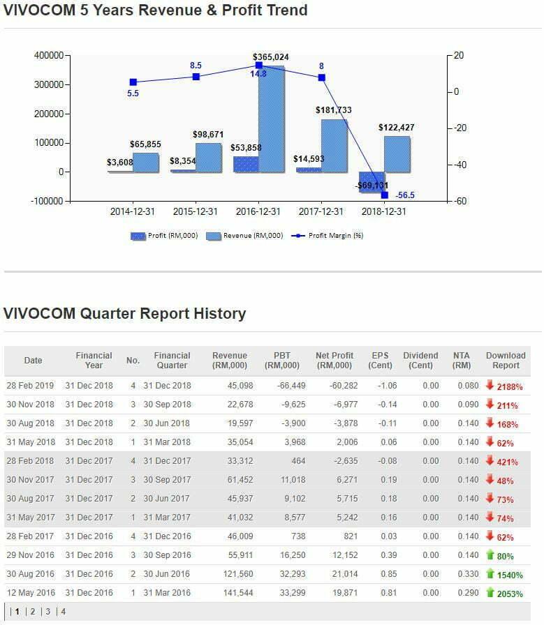 vivocom 5 years performance - 4 Jenis Saham Yang Patut Dielakkan Pelabur
