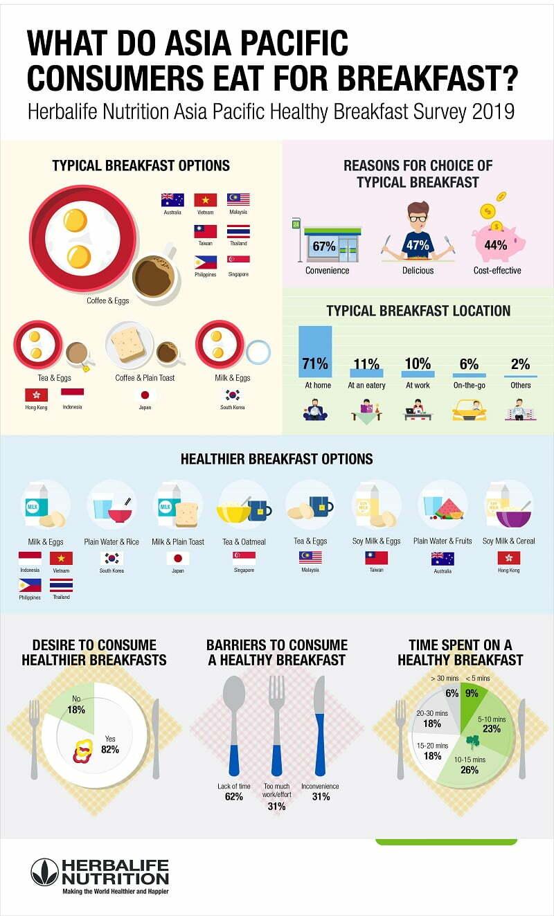 Tinjauan Herbalife Nutrition Dedah 8 Dalam 10 Pengguna Asia Pasifik Berusaha untuk Makan Sarapan yang Lebih Sihat 2
