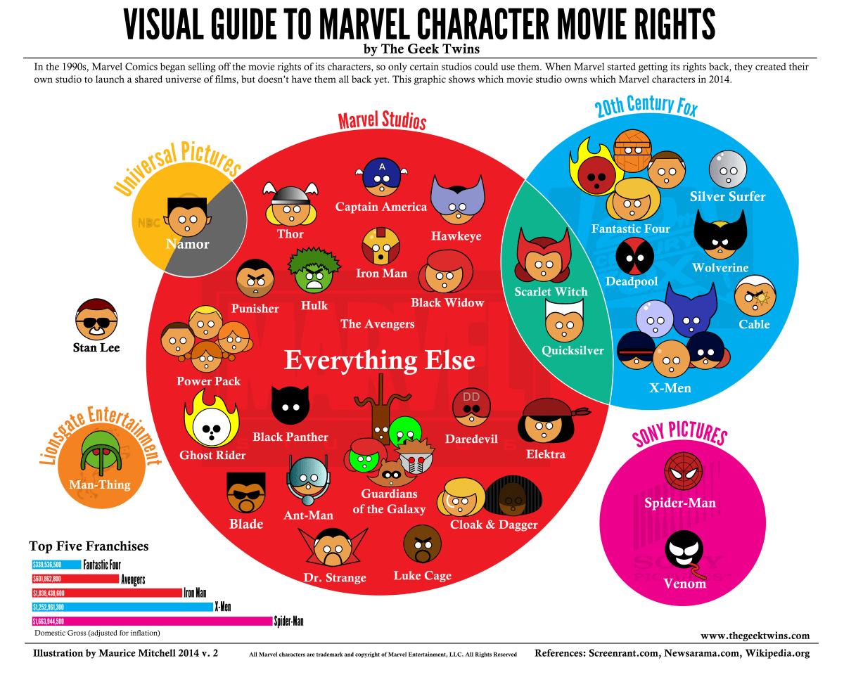 Bagaimana Iron Man Mencetus Kebangkitan Marvel Studios Pada Era Moden 6