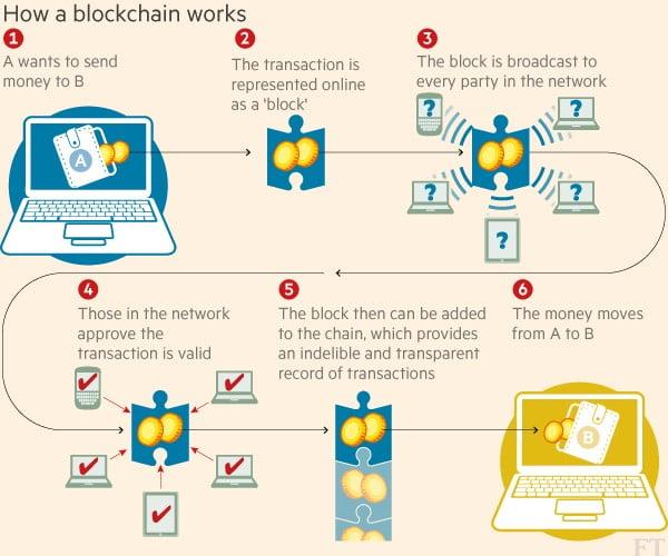 Microsoft Dan JP Morgan Bekerjasama Membina Rangkaian Blockchain Untuk Memudahkan Urusan Perniagaan Pelanggan Mereka 2