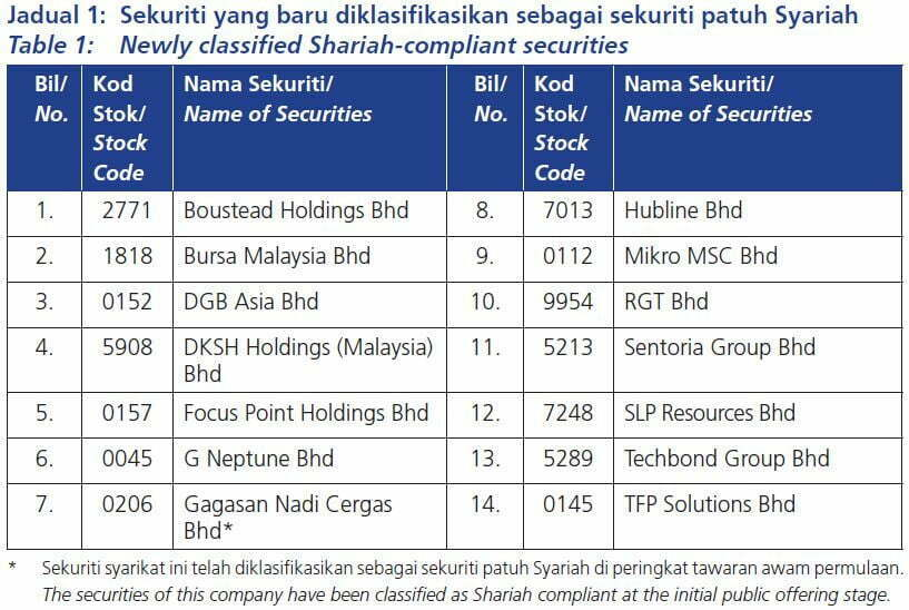 Senarai Terkini Saham Syarikat Patuh Syariah di Bursa Malaysia Mei 2019 2