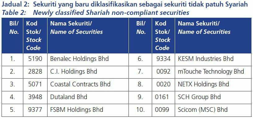 Senarai Terkini Saham Syarikat Patuh Syariah di Bursa Malaysia Mei 2019 3