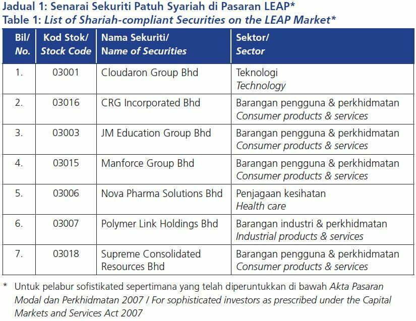 Senarai Terkini Saham Syarikat Patuh Syariah di Bursa Malaysia Mei 2019 8