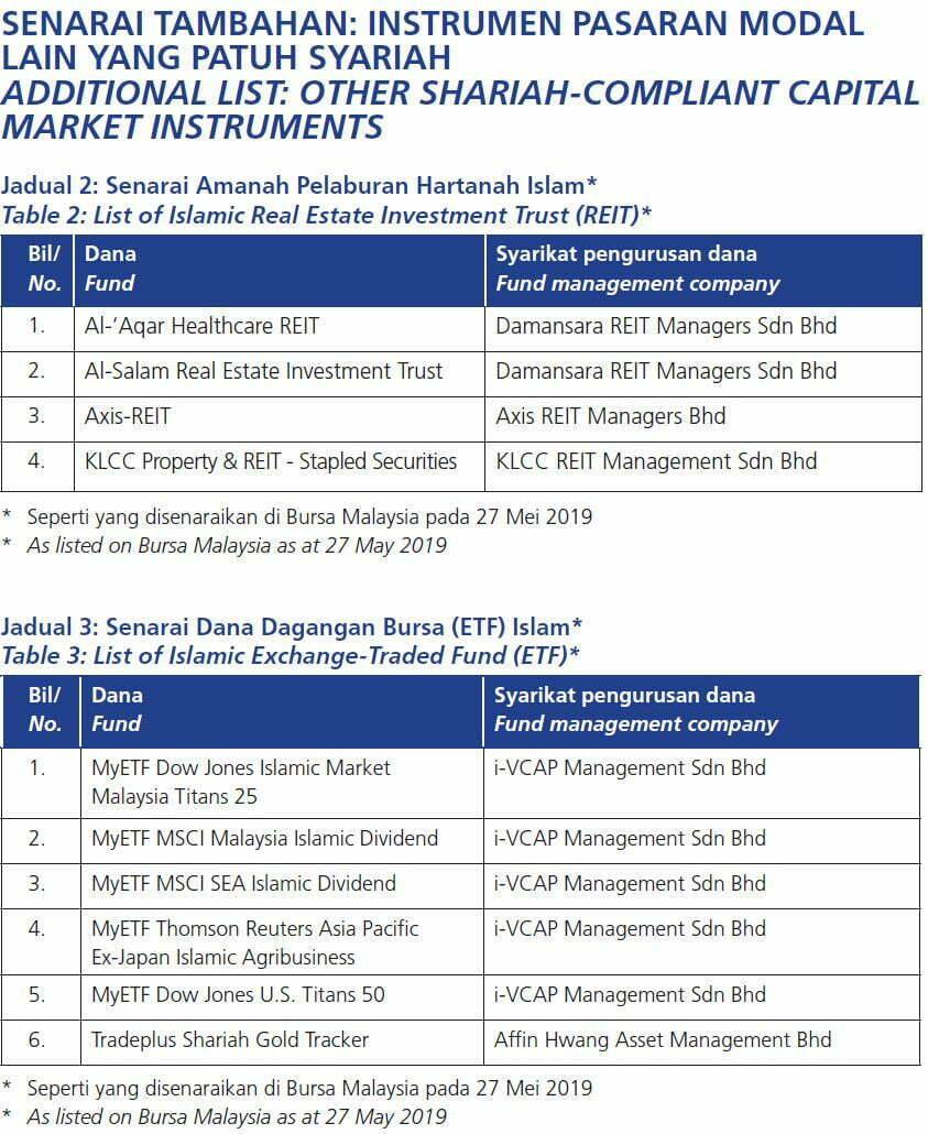 Senarai Terkini Saham Syarikat Patuh Syariah di Bursa Malaysia Mei 2019 5 - Senarai Terkini Saham Syarikat Patuh Syariah di Bursa Malaysia Mei 2019