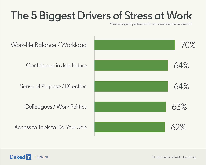 Statistik Berkenaan Tekanan (Stress) Di Tempat Kerja 2
