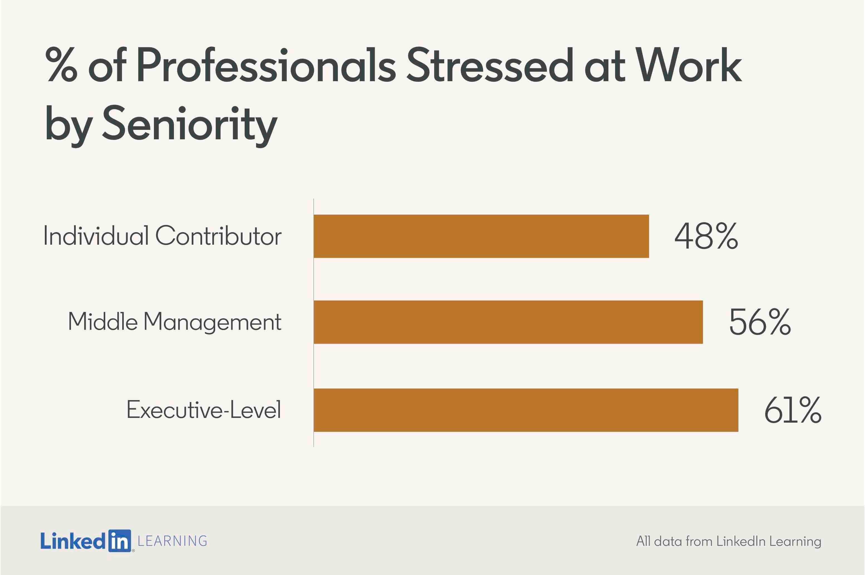 Statistik Berkenaan Tekanan (Stress) Di Tempat Kerja 4