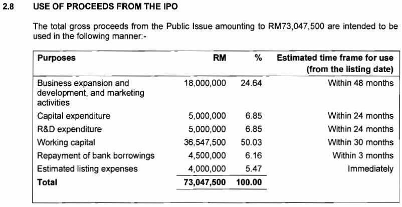 IPO Greatech Technology Berhad Dah Boleh Beli Melalui Maybank2U 9