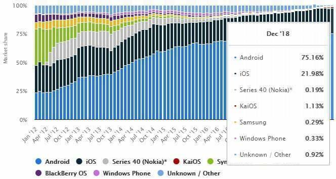 market share of mobile operating systems worldwide 2012 2018 1 - 5 Fakta Menarik Berkenaan Google, Apple, Huawei dan Telefon Pintar