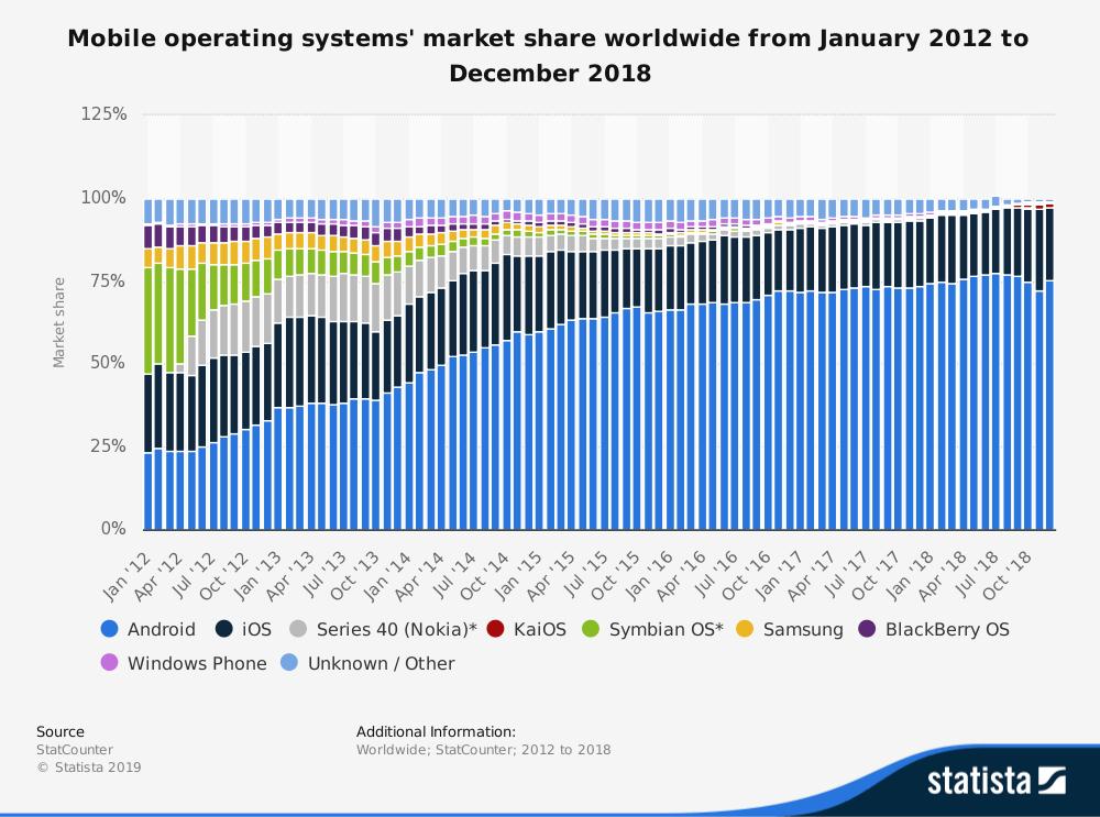 market share of mobile operating systems worldwide 2012 2018 - 5 Fakta Menarik Berkenaan Google, Apple, Huawei dan Telefon Pintar