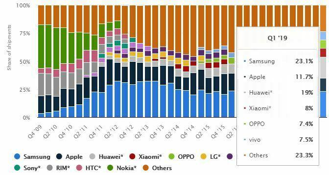 smartphone market share worldwide by vendor 2009 2019 1 - 5 Fakta Menarik Berkenaan Google, Apple, Huawei dan Telefon Pintar