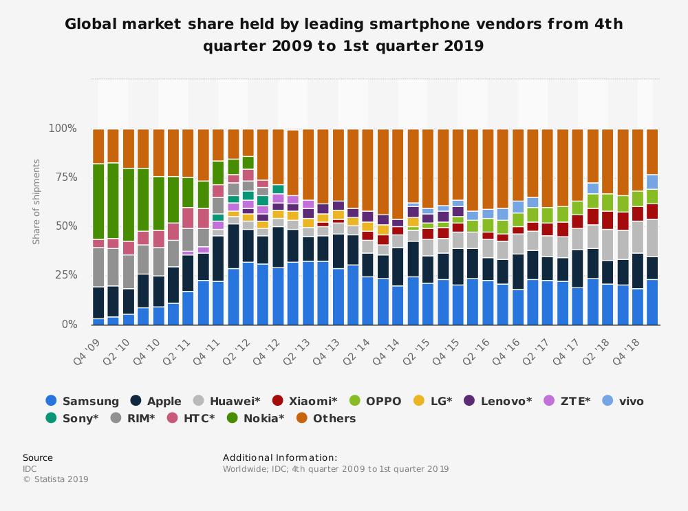 smartphone market share worldwide by vendor 2009 2019 - 5 Fakta Menarik Berkenaan Google, Apple, Huawei dan Telefon Pintar