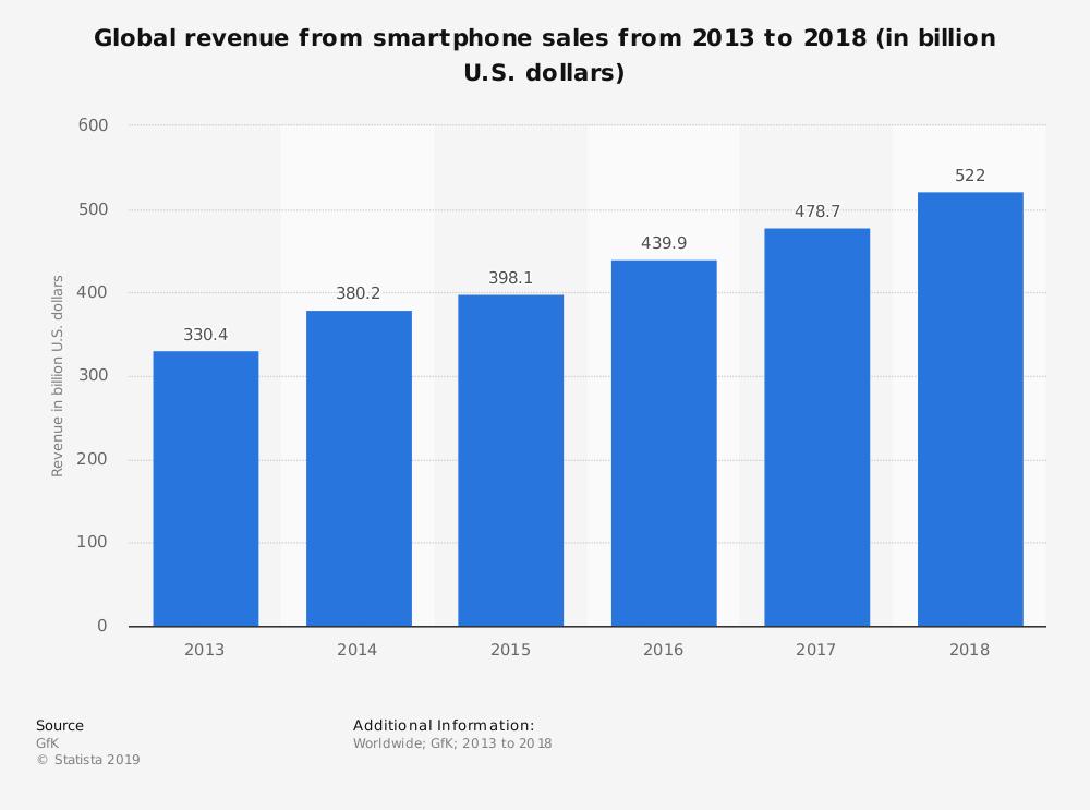 5 Fakta Menarik Berkenaan Google, Apple, Huawei dan Telefon Pintar 7