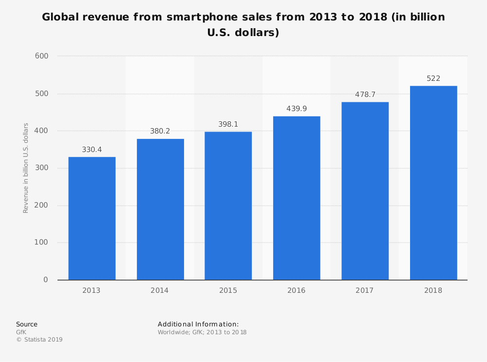 smartphone sales revenue worldwide 2013 2018 - 5 Fakta Menarik Berkenaan Google, Apple, Huawei dan Telefon Pintar