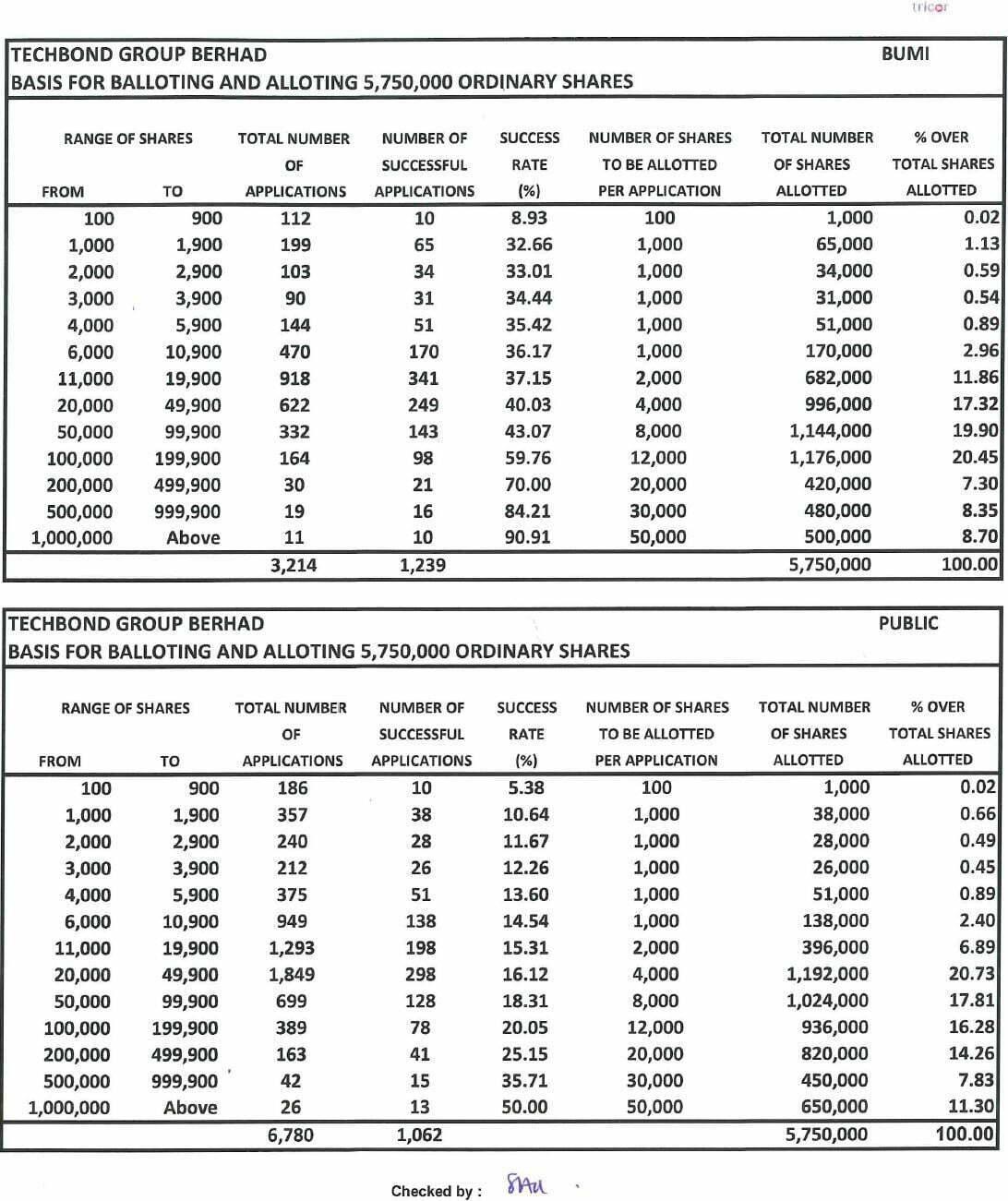 techbond group ipo success rate - Rahsia Nak Mudah Lulus Permohonan IPO di Malaysia