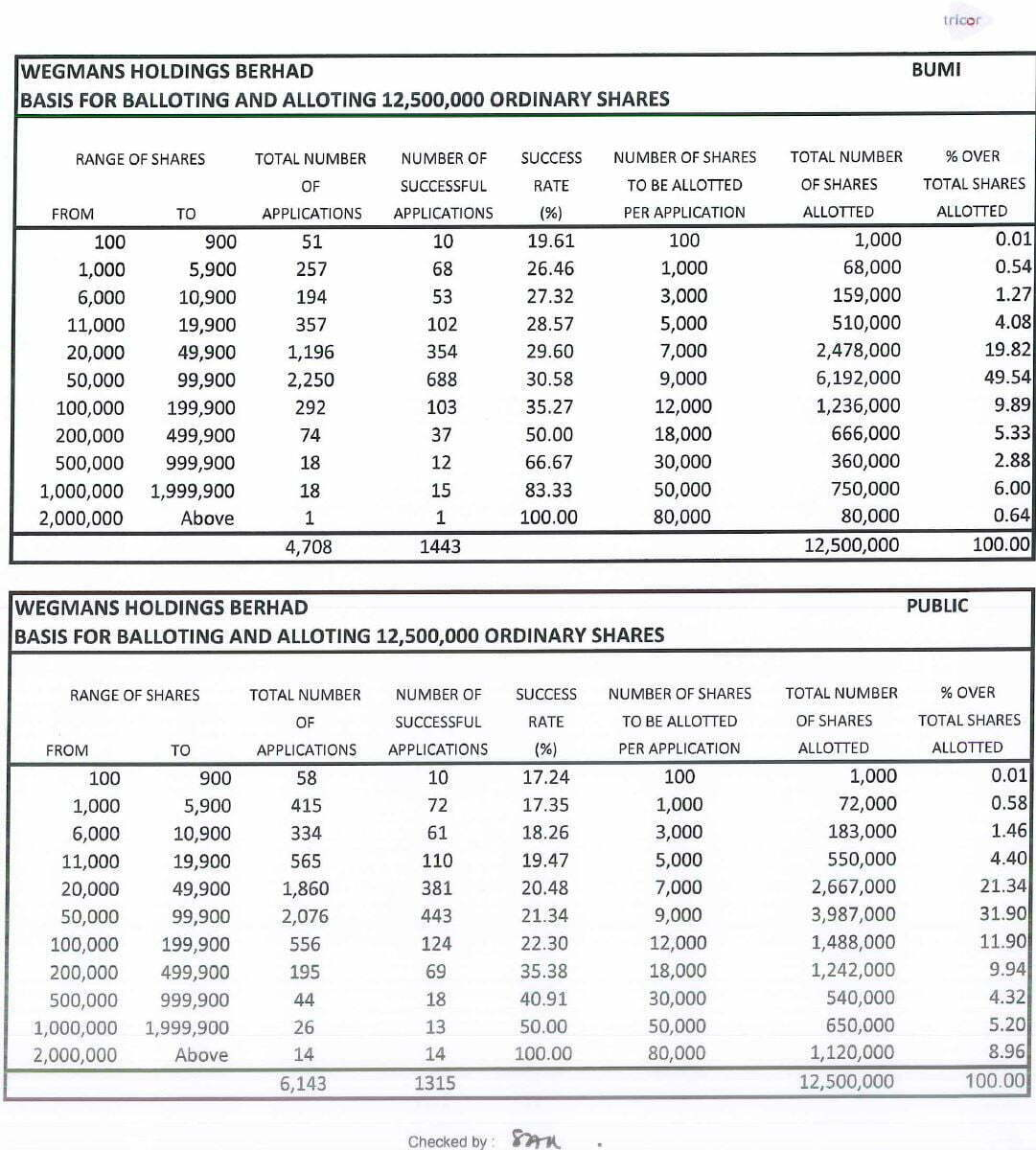 wegmans holdings ipo success rate - Rahsia Nak Mudah Lulus Permohonan IPO di Malaysia