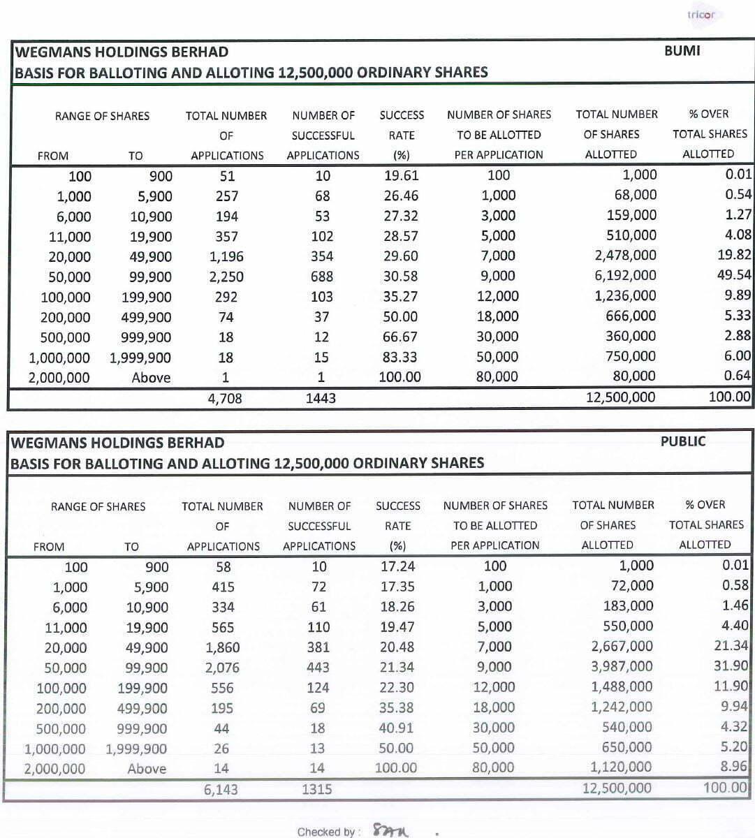 Rahsia Nak Mudah Lulus Permohonan IPO di Malaysia 3