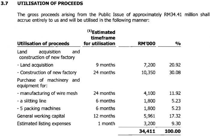 IPO Tashin Holdings Baru Dibuka, Boleh Beli Online Pada Harga RM0.58 Seunit 7
