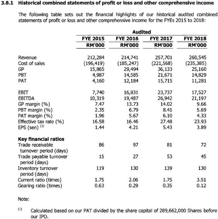 IPO Tashin Holdings Baru Dibuka, Boleh Beli Online Pada Harga RM0.58 Seunit 6