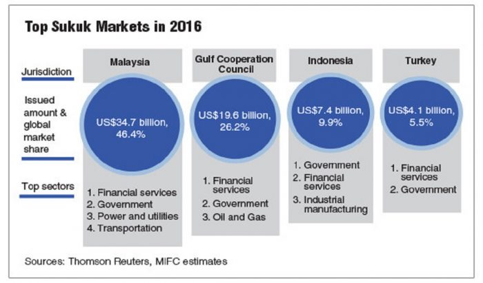This image has an empty alt attribute; its file name is top-sukuk-markets-2016-700x411.jpg