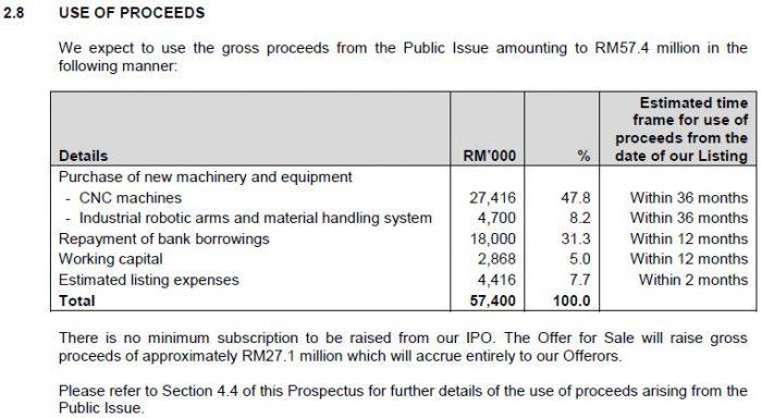 IPO UWC Berhad Boleh Dibeli Pada Harga RM0.82 10