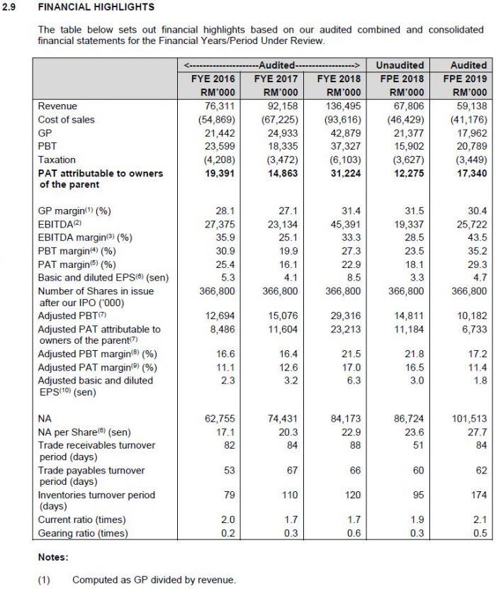 IPO UWC Berhad Boleh Dibeli Pada Harga RM0.82 8