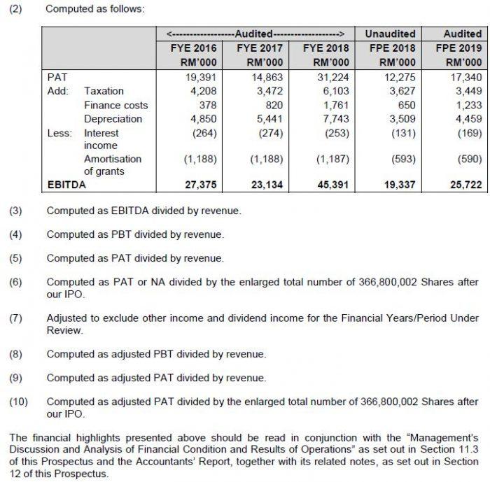 IPO UWC Berhad Boleh Dibeli Pada Harga RM0.82 9