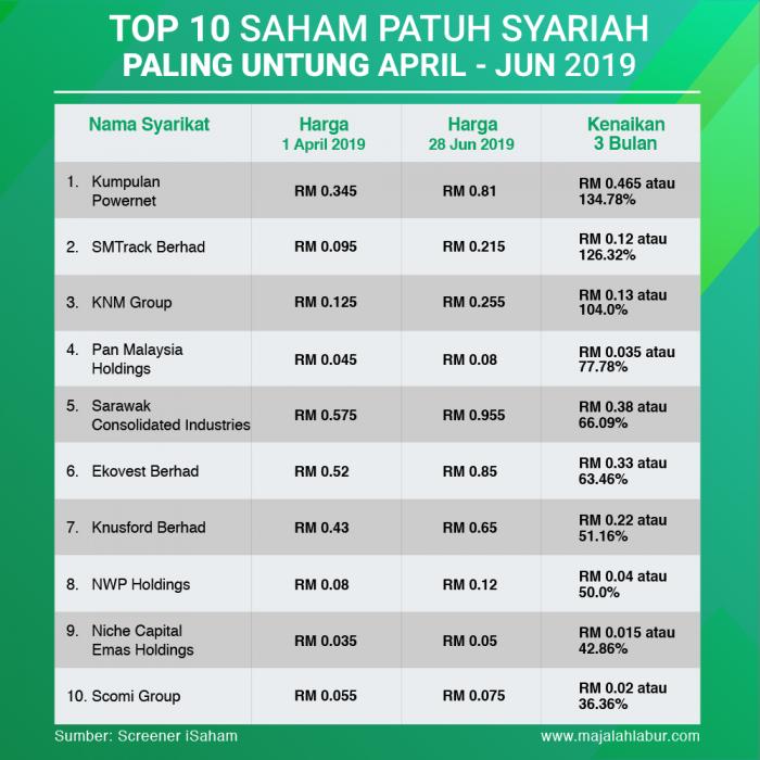 Top 10 Saham Patuh Syariah Paling Untung Suku Kedua (April-Jun) 2019 3