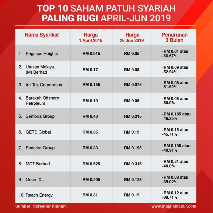 190704 Top10 RUGI April Jun 2019 700x700 - Top 10 Saham Patuh Syariah Paling Rugi Suku Kedua (April-Jun) 2019
