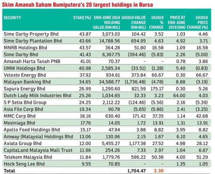 Prestasi Top 20 Pegangan Skim ASB Dalam Bursa Malaysia Meningkat Bagi Setengah Tahun 2019 3