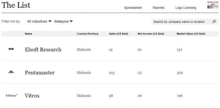 3 Syarikat Malaysia Tersenarai Dalam Forbes Asia's 200 Best Under a Billion 2