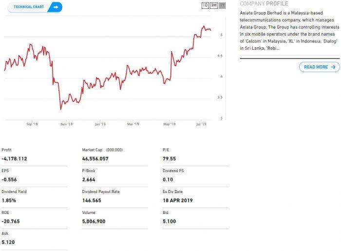 U Mobile Katanya Nak IPO Tak Lama Lagi 2