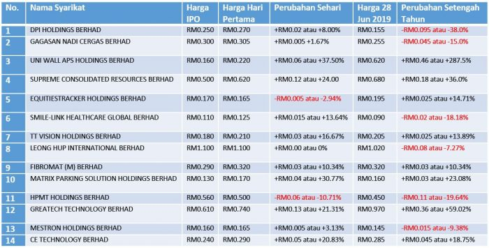 This image has an empty alt attribute; its file name is prestasi-ipo-jun-2019-table-baru-700x355.jpg