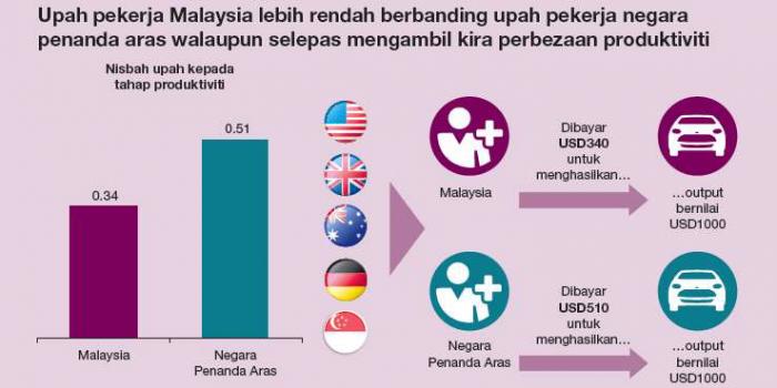 Pendapatan vs Produktiviti: Analisis Laporan Tahunan Bank Negara Malaysia (BNM) 2018 2