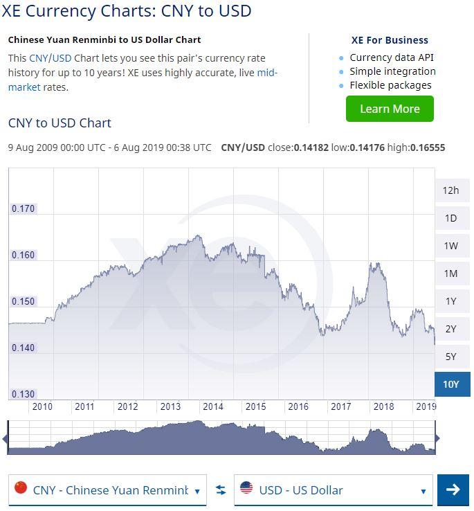Kerajaan Amerika Syarikat Tuduh China Manipulasi Mata Wang - Pasaran Saham Global Semakin Parah 4