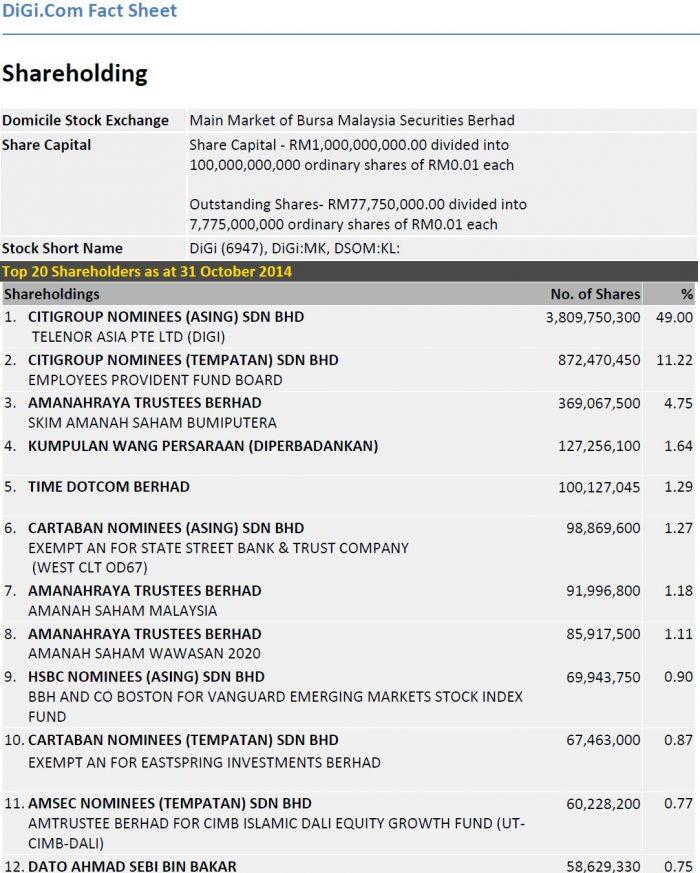 22 Hartawan Bumiputera Yang Kaya-Raya di Bursa Malaysia 19