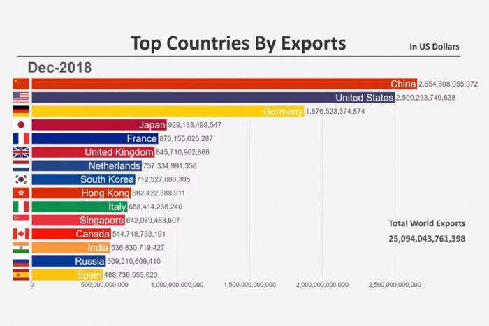 10 Benda Anda Kena Tahu Mengenai Perang Perdagangan Amerika Syarikat dan China 2