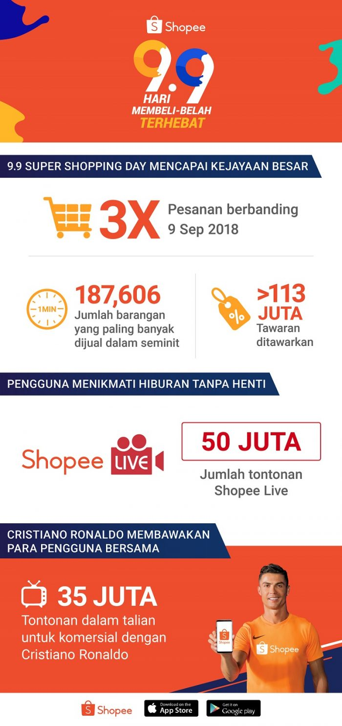 Shopee Memecahkan Rekod Untuk 9.9 Super Shopping Day, Jumlah Pesanan Melonjak Tiga Kali Ganda Berbanding 2018 2