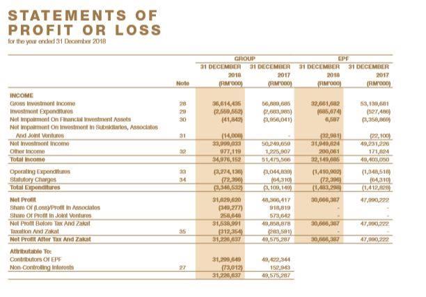 KWSP Untung RM12.32 Bilion Pada Suku Kedua 2019, Tapi Ada Benda Yang Tak Kena? 5
