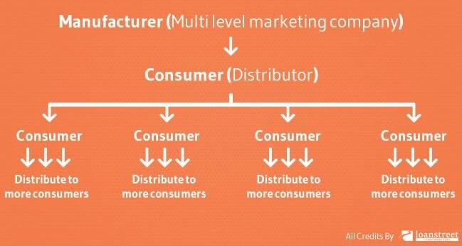 Multi Level Marketing Dan Manipulasi Skim Cepat Kaya1 - Multi Level Marketing Dan Manipulasi Skim Cepat Kaya