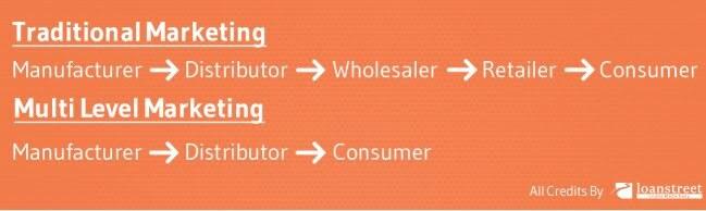 Multi Level Marketing Dan Manipulasi Skim Cepat Kaya2 - Multi Level Marketing Dan Manipulasi Skim Cepat Kaya