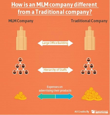Multi Level Marketing Dan Manipulasi Skim Cepat Kaya3 - Multi Level Marketing Dan Manipulasi Skim Cepat Kaya
