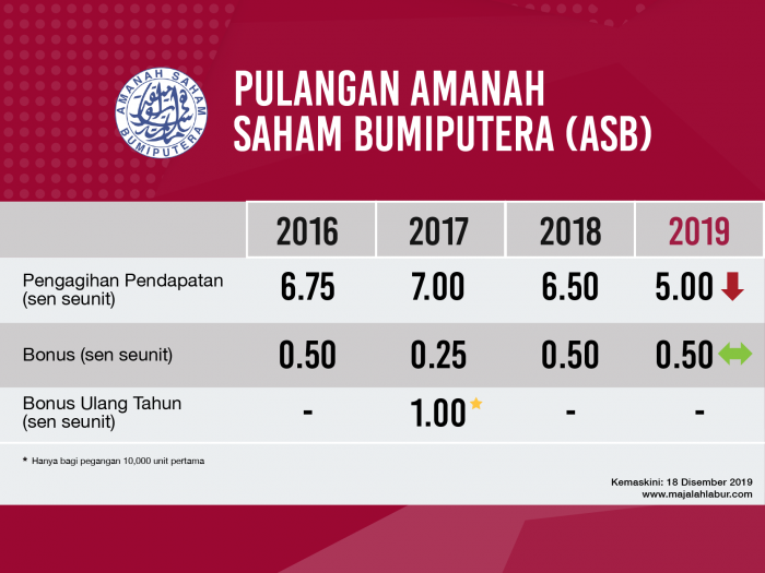 This image has an empty alt attribute; its file name is Pulangan-ASB-2019-700x525.png