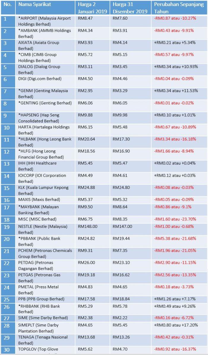 Prestasi Saham Syarikat FBM KLCI Bagi Tahun 2019 2