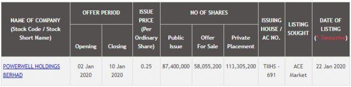 IPO Powerwell Holdings Berhad Dah Boleh Apply Online, IPO Pertama Tahun 2020 3