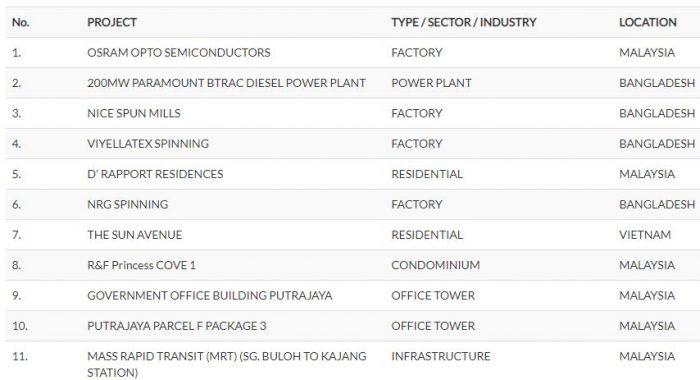 IPO Powerwell Holdings Berhad Dah Boleh Apply Online, IPO Pertama Tahun 2020 5