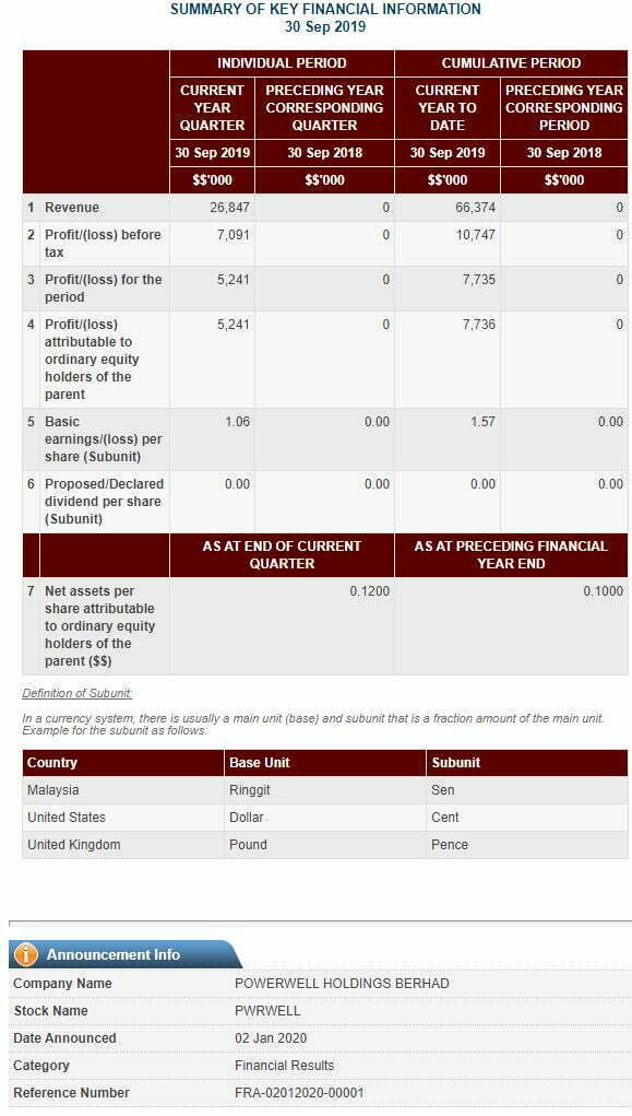 IPO Powerwell Holdings Berhad Dah Boleh Apply Online, IPO Pertama Tahun 2020 6